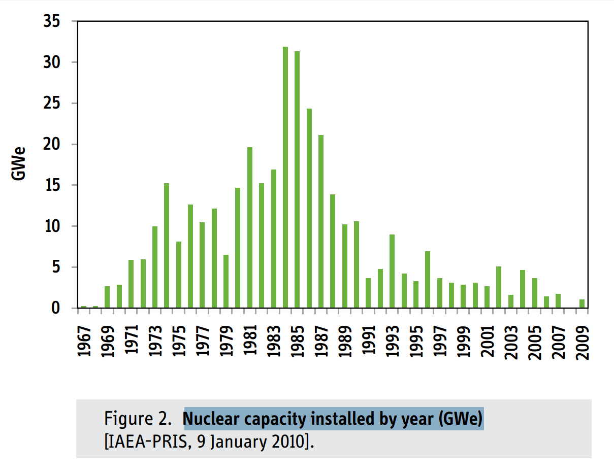 Nuclear Capacity Installed By Year