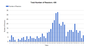 Operational reactors by age - worldwide
