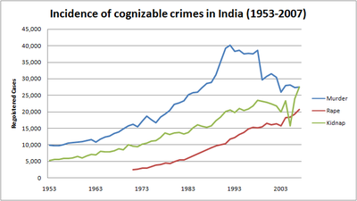 Incodence of Cognizable crimes in india 1953-2007