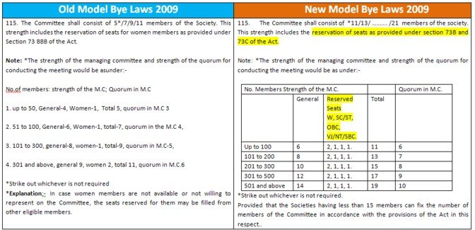 Comparison of old and new bye laws for cooperative housing societies