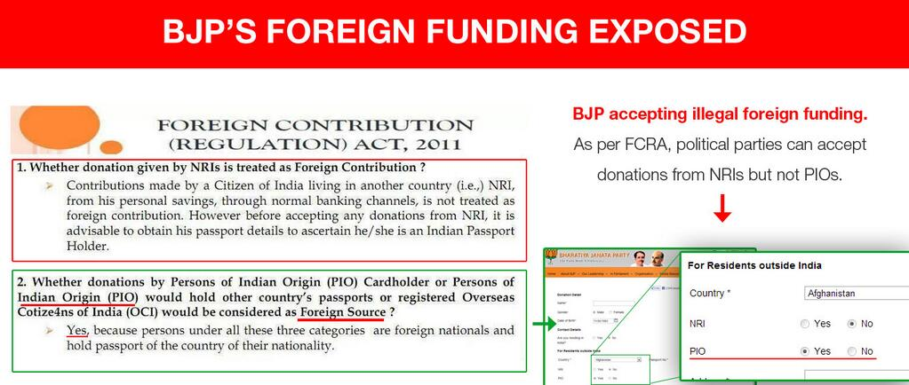 illegal fund collection bjp