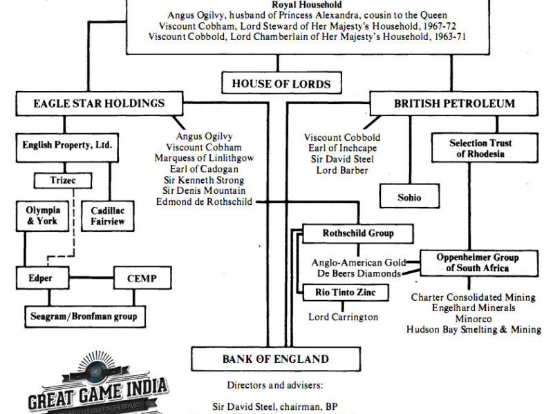 David Ogilvy - British Intelligence - Baker Street Spies - Indian Elections-GreatGameIndia