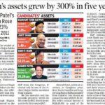 Politicians, crime, success, money from ADRIndia