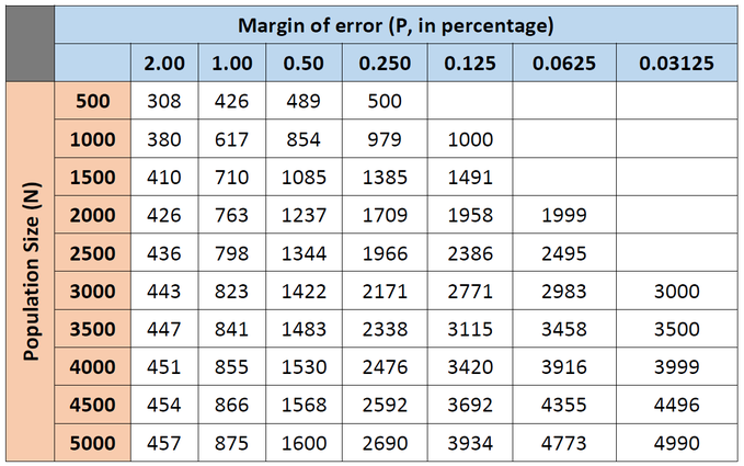 evm margin of error