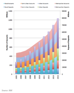 Growth of bank accounts and deposits in India