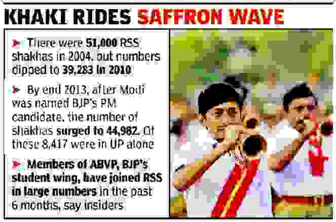 2000 RSS shakhas come up in 3 months to campaign for Modi