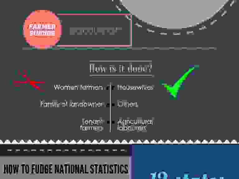 Fudging NCRB Data #infographic