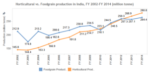 Horticultural vs foodgrain production in India from 2002 to 2014