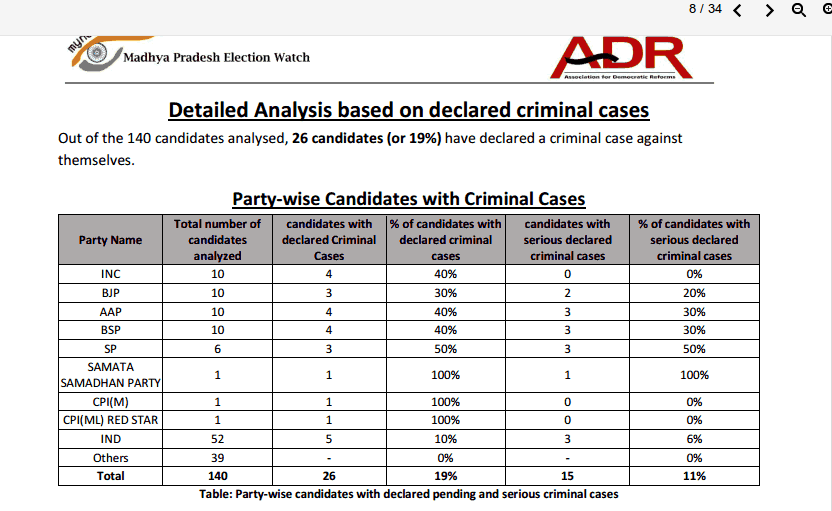 candidates with criminal cases in 2nd phase of polls in Madhya Pradesh
