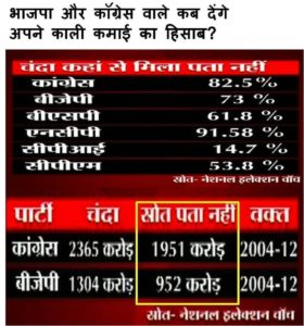 unaccountable funding of Indian political parties
