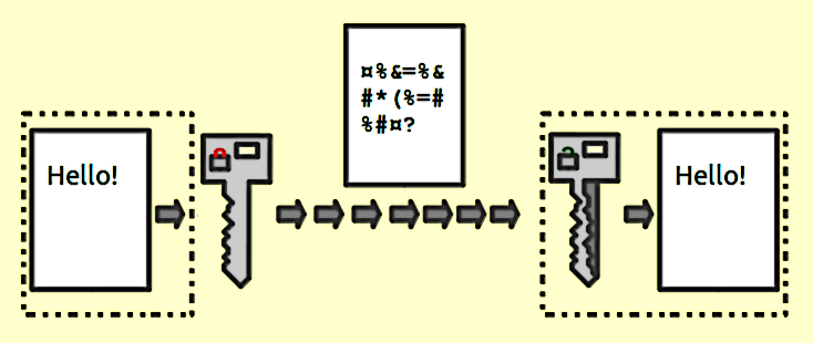 Illustration of how a file or document is sent using Public key encryption by Johannes Landin