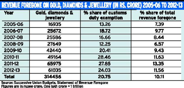 revenues foregone gold diamond jewellery