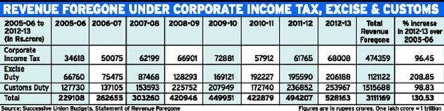 revenues foregone budget