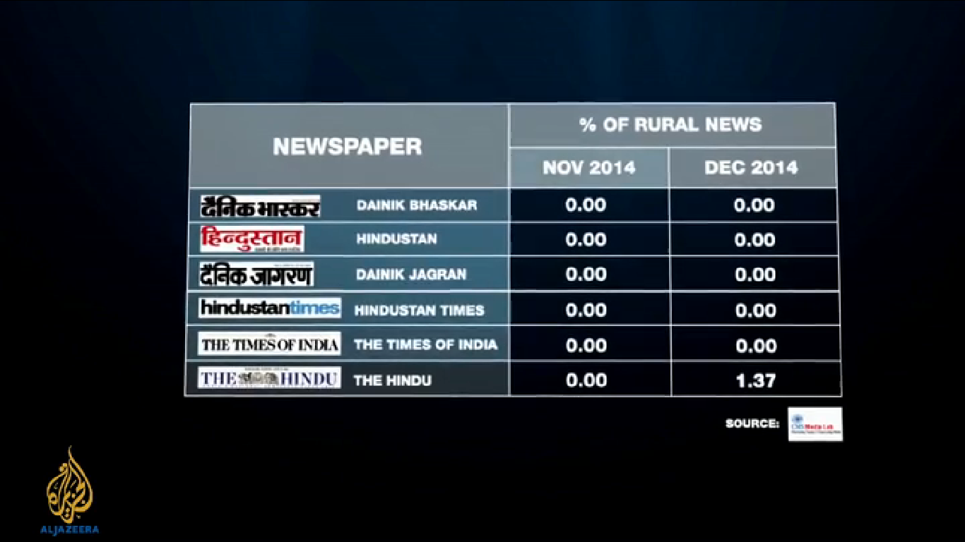 Percentage of rural stories on front page of newspapers