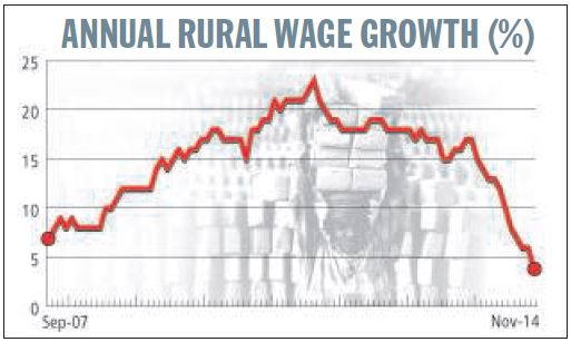 Annual rural wage growth from September 2007 to November 2014