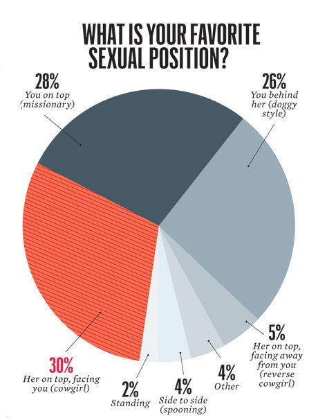 Sex position most preferred by women