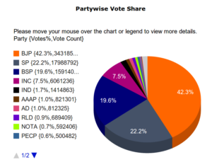 Uttar Pradesh vote share